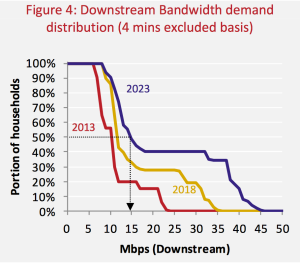 Communications Chambers Report on projected broadband demand