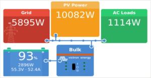 CCGX Solar Generation Example